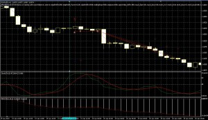 MACD-Stoch-STOP-SELL