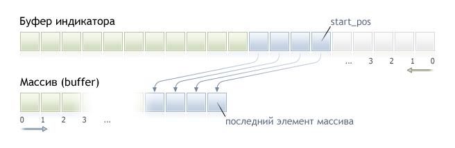 Формат получения данных из буфера индикатора