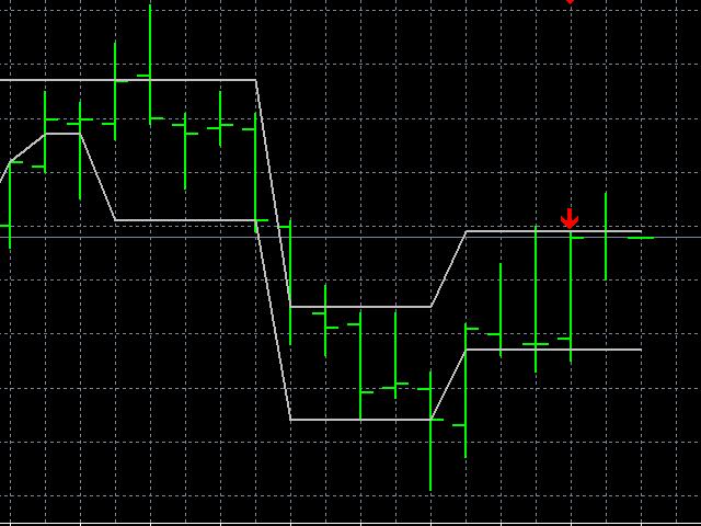 Двухканальный индикатор форекс финансовые махинации форекс