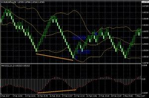 Сделка на покупку по стратегии дивергенции на графике ренко
